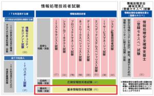 情報処理技術者試験_基本情報技術者試験