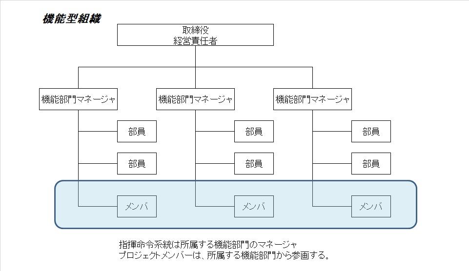 [2]プロジェクトの組織とプロジェクト・ライフサイクル